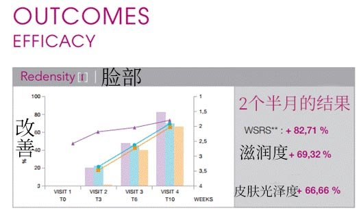 outcomes efficacy chinese